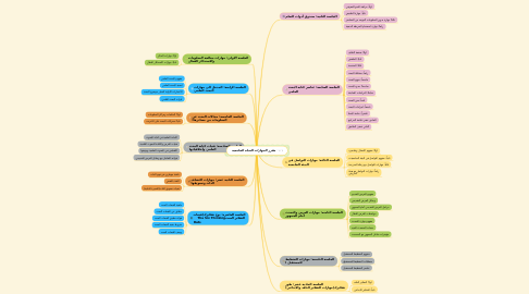 Mind Map: مقرر المهارات الحياة الجامعية