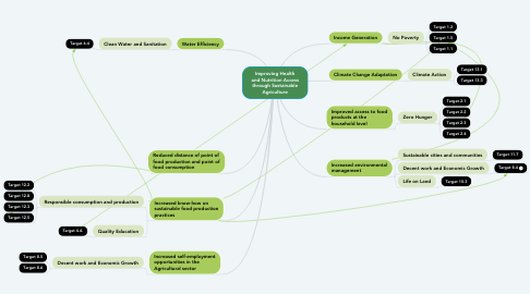 Mind Map: Improving Health and Nutrition Access through Sustainable Agriculture