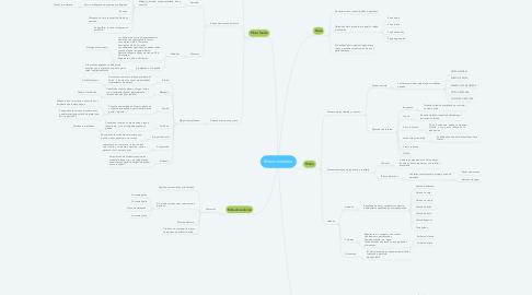 Mind Map: Menú moderno