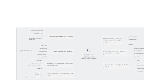 Mind Map: ANALISIS Y EL PENSAMIENTO CRITICO:NIVEL LITERAL