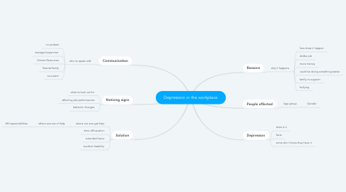 Mind Map: Depression in the workplace