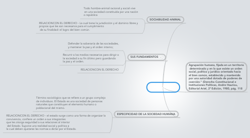 Mind Map: EL ESTADO