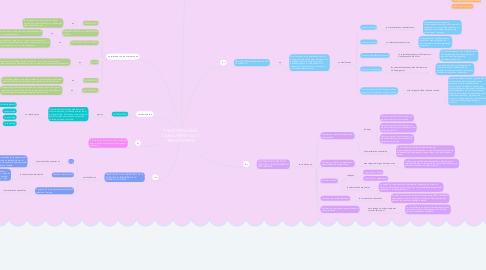 Mind Map: PSICOPATOLOGÍA CARACTERÍSTICAS Y TRANSTORNOS
