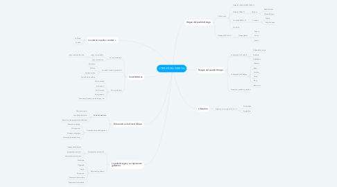 Mind Map: LITERATURA GRIEGA