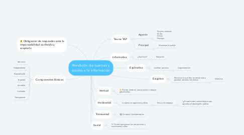 Mind Map: Rendición de cuentas y acceso a la Información