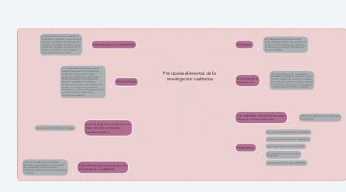 Mind Map: Principales elementos de la  investigación cualitativa