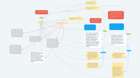 Mind Map: Bio-estadística
