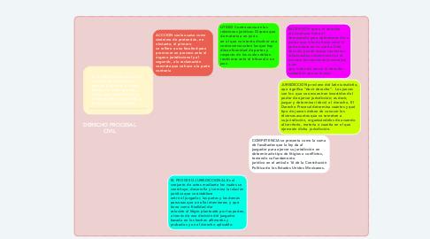 Mind Map: DERECHO PROCESAL CIVIL