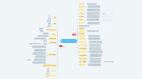 Mind Map: Elaboración de un ensayo