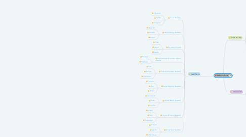 Mind Map: Online Platforms