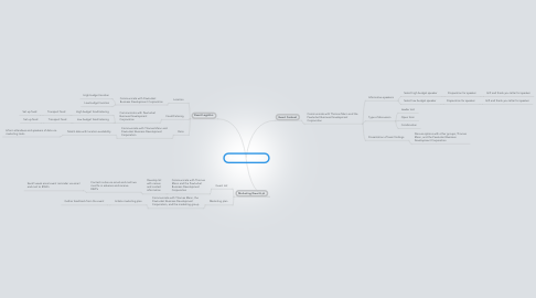Mind Map: Business Roundtable