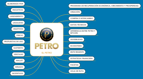 Mind Map: EL PETRO
