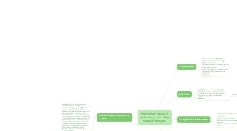Mind Map: Procedimiento para la declaratoria de un Área Natural Protegida