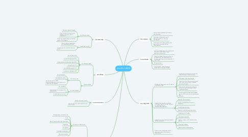 Mind Map: SALON CRÉER