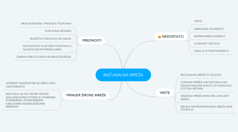Mind Map: RAČUNALNA MREŽA
