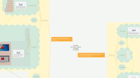 Mind Map: DOMENA Informacije i digitalna tehnologija 8. razred OŠ