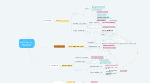 Mind Map: Les droits des acteurs concernant la création d'un module de formation VR