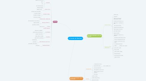 Mind Map: Le Comité de Directeurs