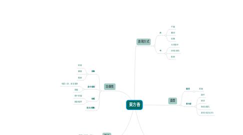 Mind Map: 東方香