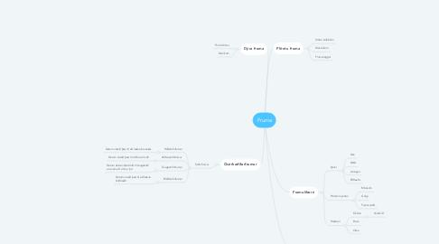 Mind Map: Fruma