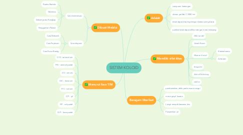 Mind Map: SISTEM KOLOID