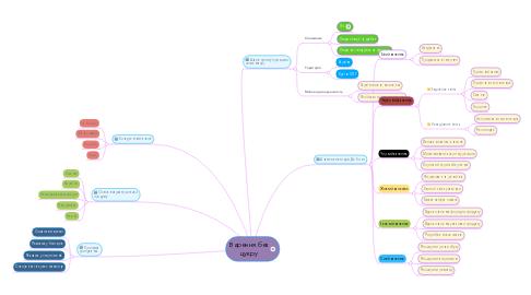 Mind Map: Варення без цукру