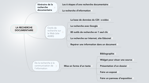 Mind Map: LA RECHERCHE DOCUMENTAIRE