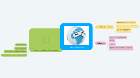Mind Map: Using the Internet