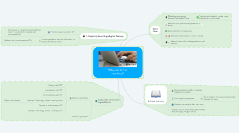 Mind Map: Why use ICT in teaching?