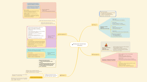 Mind Map: Внешняя политика  18 века