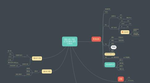 Mind Map: 컴포넌트 기반  소프트웨어 공학 (CBSE)