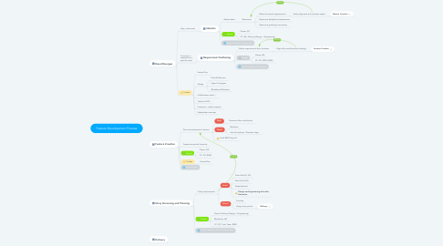 Mind Map: Feature Development Process