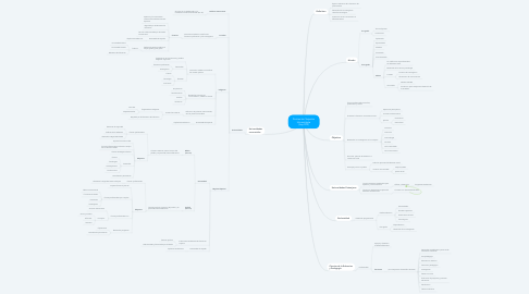Mind Map: Formacion Superior Universitaria (Ley 070)