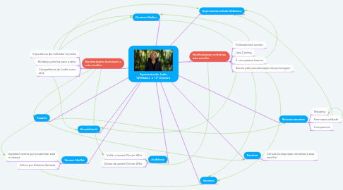 Mind Map: Apresentando Jodie Whittaker, a 13ª Doutora