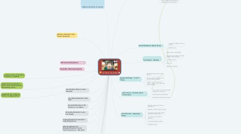 Mind Map: I write to my essay