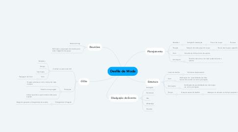 Mind Map: Desfile de Moda