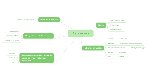 Mind Map: For lovers only