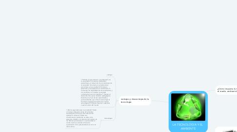 Mind Map: LA TECNOLOGÍA Y EL  AMBIENTE