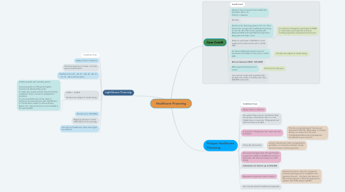 Mind Map: Healthcare Financing