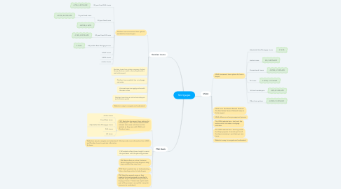 Mind Map: Mortgages