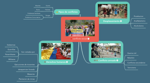 Mind Map: conflicto social