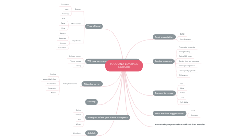 Mind Map: FOOD AND BEVERAGE INDUSTRY