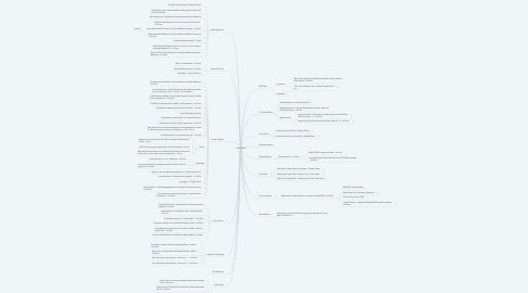 Mind Map: Issue Topics