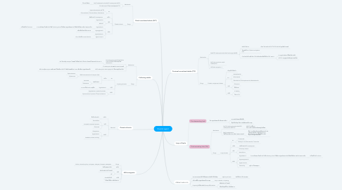 Mind Map: Diuretic agent
