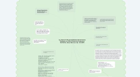 Mind Map: Ley General de Responsabilidades Administrativas. Publicada en el Diario Oficial de la Federación: 18/07/2016, Ultima Reforma el día: 12/4/2019.