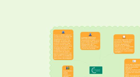 Mind Map: Ciudadanía Digital.