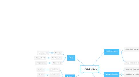 Mind Map: EDUCACIÓN