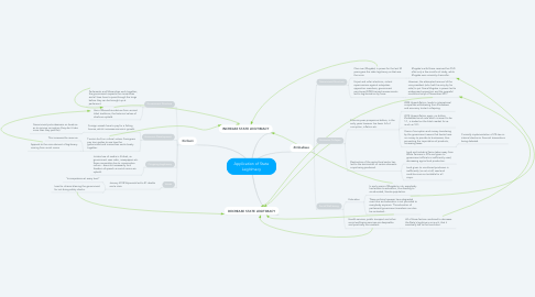 Mind Map: Application of State Legitimacy