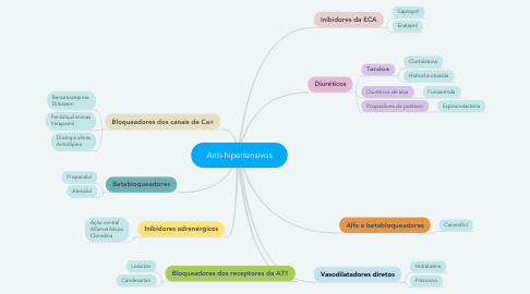 Mind Map: Anti-hipertensivos