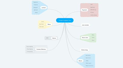 Mind Map: Dream bubble Tea